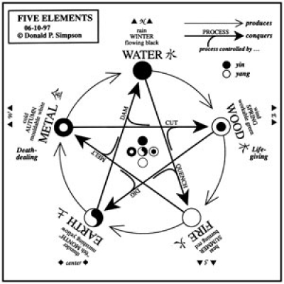 "Analysis map of traditional Chinese philosophy ""the Five Elements"""